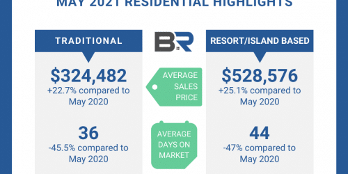 Baldwin Real Estate Continuing to See Increases